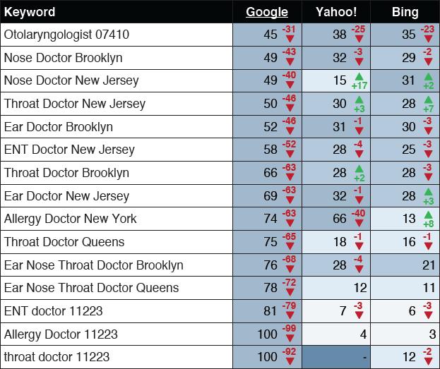 rankings drop