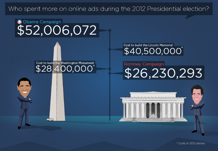 2012 Presidential Ad Spend